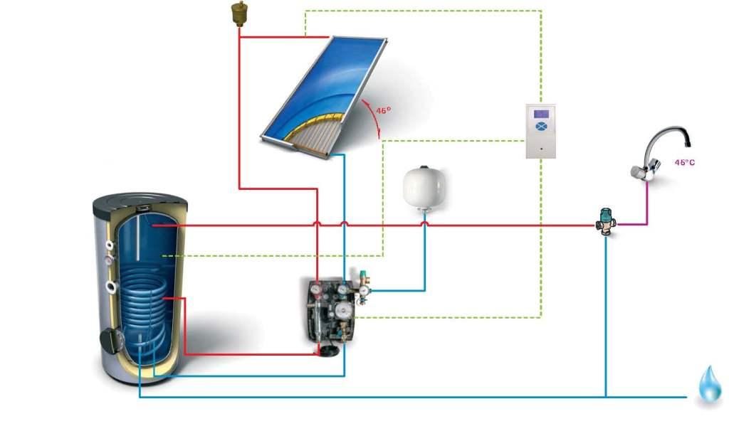 Solární ohřev vody svépomocí